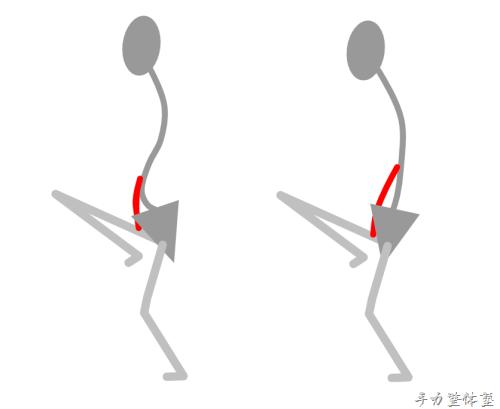 多関節筋を活かす連動と活かさない連動