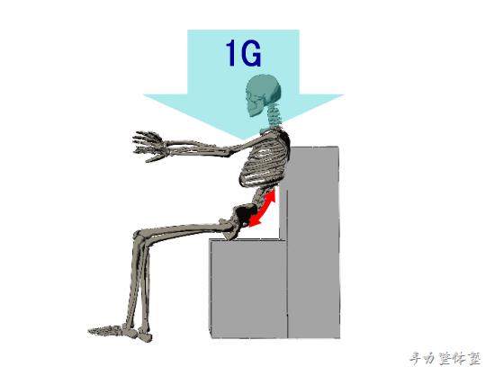 悪い姿勢で座ると腰への負担は激増