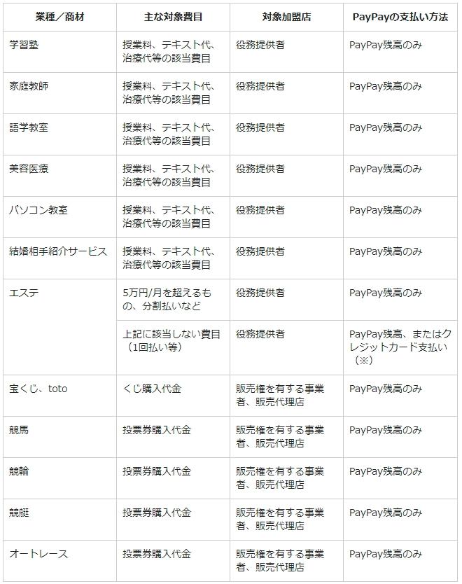 PayPay業種拡大